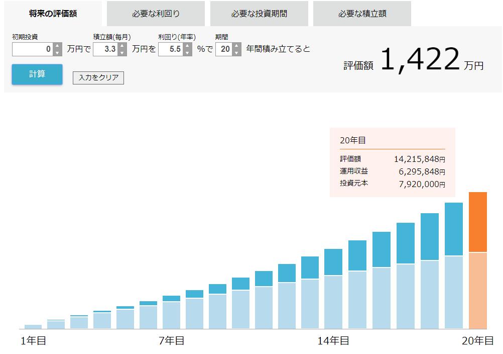 毎月3.3万円積み立てた時、20年後に得られるリターンの見込み額