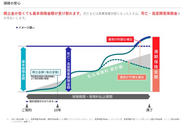 アクサ生命ユニット・リンクの運用イメージ