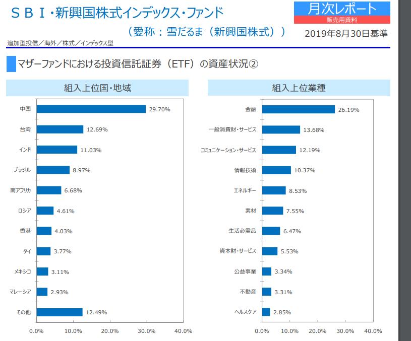SBI・新興国株式インデックス・ファンドの投資先
