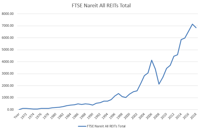 FTSE NAREIT All REITs Index