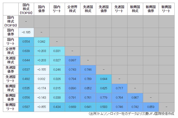 アセット間の相関係数