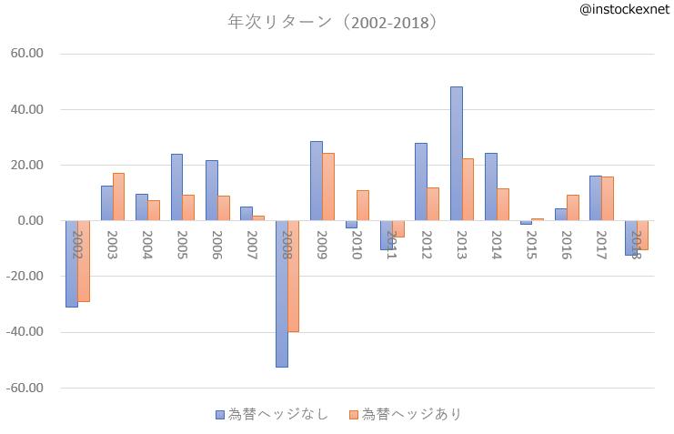 為替ヘッジのある外国株式と為替ヘッジのない外国株式の運用成績の違い