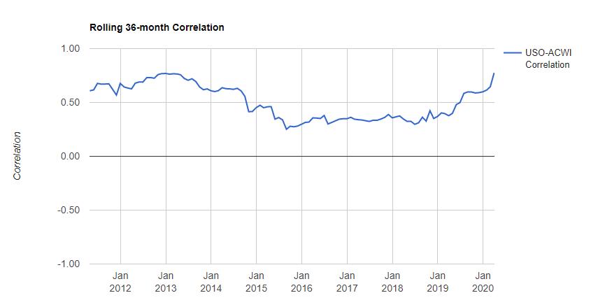 全世界株式(ACWI)とUSO(アメリカの原油ETF)との価格の相関性